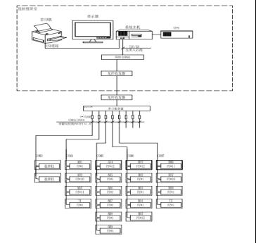 acrel-5000能耗监测系统在中新传媒大厦项目中的应用